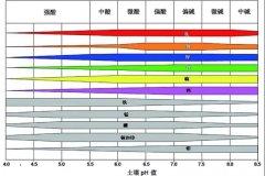 土壤PH速测仪,快速测PH