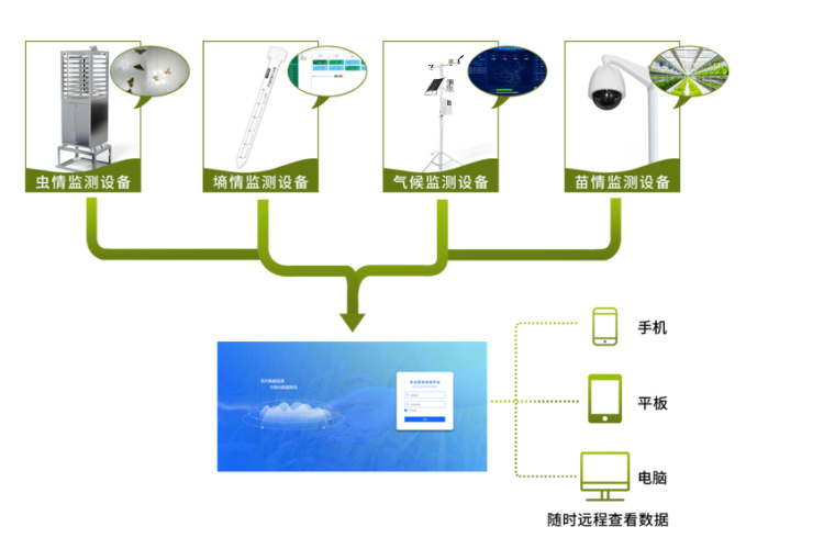 农业四情监测预警管理系统